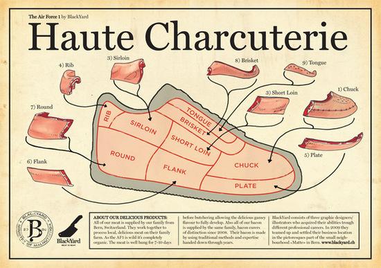 L'anatomie ou autopsie d'une sneaker ?
