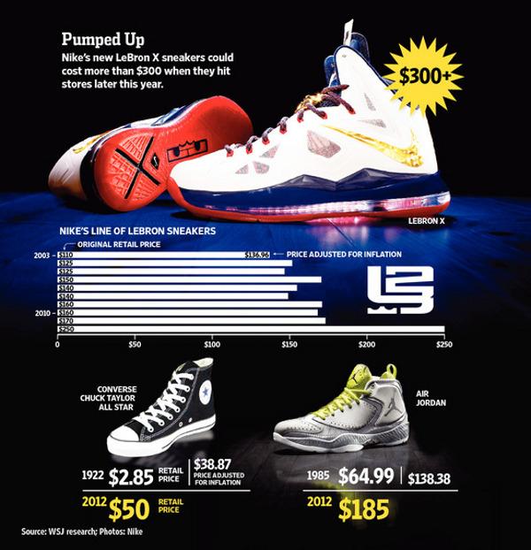 L'augmentation du prix des baskets ? une fausse polémique