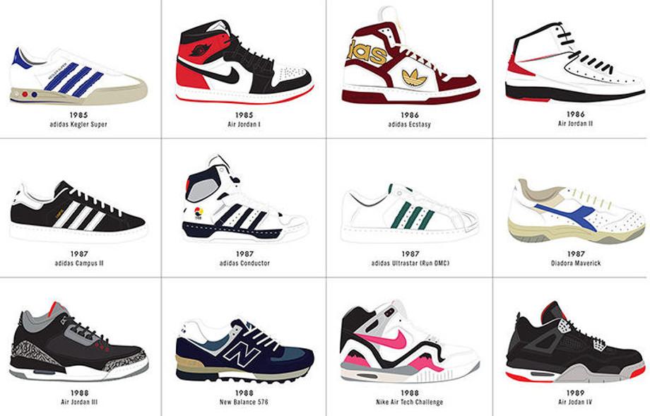 Infographie : l'évolution des sneakers de 1917 à nos jours