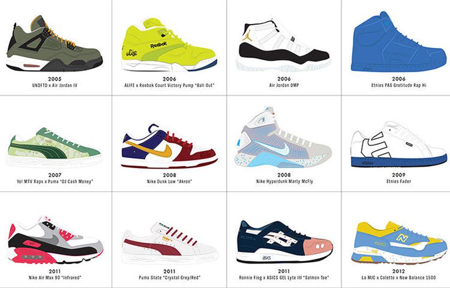 134 paires illustrant l'évolution de la sneaker depuis 100 ans